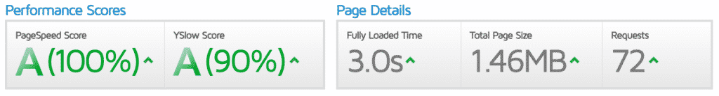 Great site speed performance